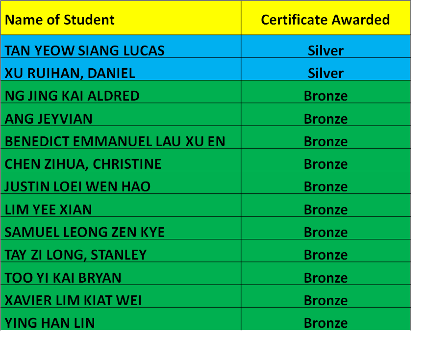 National Mathematical Olympiad Of Singapore P5 - Awards Recipients