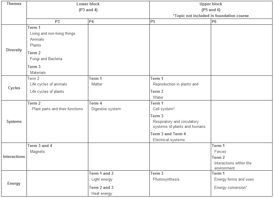 overview of Science topics taught from P3 to P6.PNG